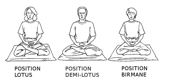 différentes positions en tailleurs pour méditer